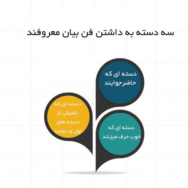 فن بیان، راحت حرف،راحت سخنرانی ،مناظره،سخنرانی، صدا،راحت حرف زدن